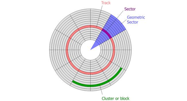 Bad Sector Nasıl Oluşur? Bad Sektör Onarma Kesin Çözüm