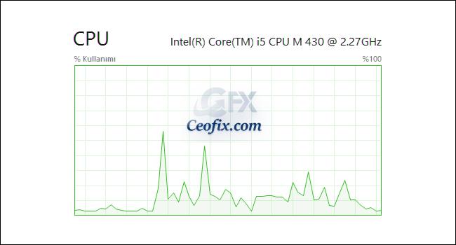 Başlangıçta Açılan Programlar Açılışta Ne Kadar CPU Harcıyor